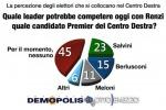 La crisi del Centro Destra e di Forza Italia: consensi in crescita per la Lega