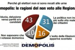 «Sfiducia e delusione verso la politica: ecco perché la gente non va più a votare»