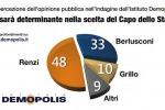 L'elezione del nuovo Presidente della Repubblica nell'opinione degli italiani - Foto