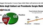 Mattarella e la fine del Nazareno: chi ha vinto secondo gli italiani - Foto