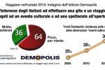 Viaggiare in estate: per il 2015 più attenti ai costi, soprattutto in Sicilia