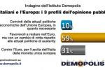 Cala la fiducia dei cittadini nell'Unione Europea: i grafici