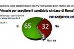 Ecco cosa succederebbe se si votasse oggi a Roma