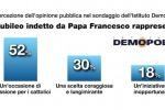 Il Giubileo piace agli italiani: motivo di riflessione per oltre il 50%