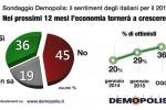 Il 2016 sarà un anno di crescita? Italiani scettici - Foto