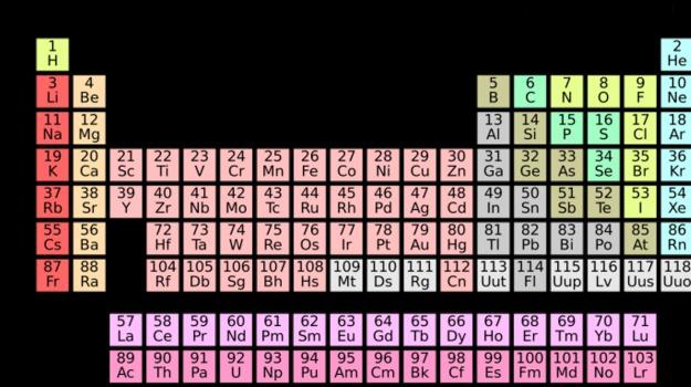 chimica, tavola periodica, Sicilia, Società