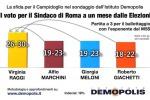 Sempre più incerta la sfida per il Campidoglio: il sondaggio