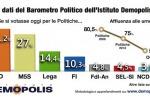 """L'indagine: """"Fiducia nei partiti ai minimi storici, al voto solo 6 elettori su 10"""""""