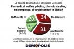 Servizi sanitari nell'Isola, promossi solo da un terzo dei siciliani - Foto