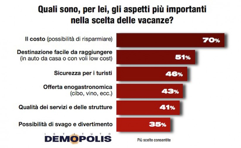 Estate Gli Italiani Hanno Voglia Di Vacanze Ma Viaggi Piu Brevi Giornale Di Sicilia