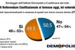 Referendum, partita incerta a un mese dal voto: in lieve vantaggio il No