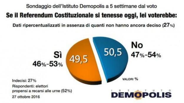 demopolis, grafici demopolis, referendum costituzionale, Sicilia, Politica