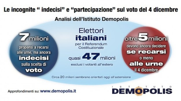 istituto demopolis, referendum costituzionale, Sicilia, Politica