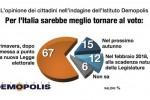 Barometro politico: per Demopolis cresce il vantaggio del M5S
