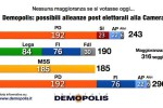 Voto, la simulazione: nessuna maggioranza in Parlamento