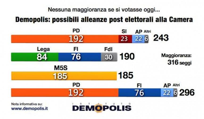 Voto la simulazione nessuna maggioranza in parlamento for In parlamento oggi