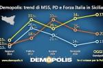 Il sondaggio: M5S stacca tutti, così la Sicilia voterebbe alle Politiche