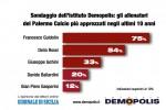 Il sondaggio: Francesco Guidolin e Delio Rossi i tecnici più apprezzati dell'era Zamparini