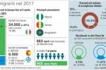Migranti in aumento, nei primi 4 mesi del 2017 ne sono già arrivati oltre 24 mila in Italia