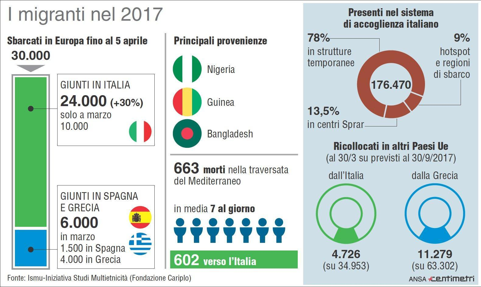 Matrimonio In Italia Con Cittadini Stranieri : Migranti in aumento rispetto al centinaia di