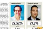 Votazioni, gli eletti nei comuni palermitani