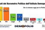 M5S e Pd si confermano prime forze politiche in Italia