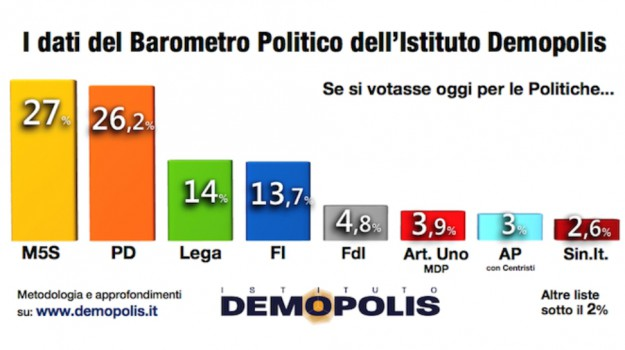 dempolis, forza italia, Lega, m5s, partito democratico, Matteo Renzi, Matteo Salvini, Silvio Berlusconi, Sicilia, Politica