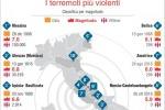 Ingv, oltre 74.000 scosse nel centro Italia dal 24 agosto 2016