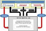 Case giapponesi si alleano per sviluppare elettromobilità