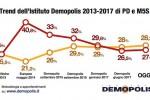 Demopolis: M5s prima forza politica, Pd poco indietro