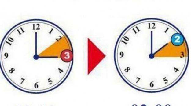 28 29 ottobre orario, ora solare cambio, Sicilia, Società