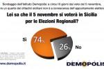 Regionali, un siciliano su 4 non sa che il 5 novembre si vota