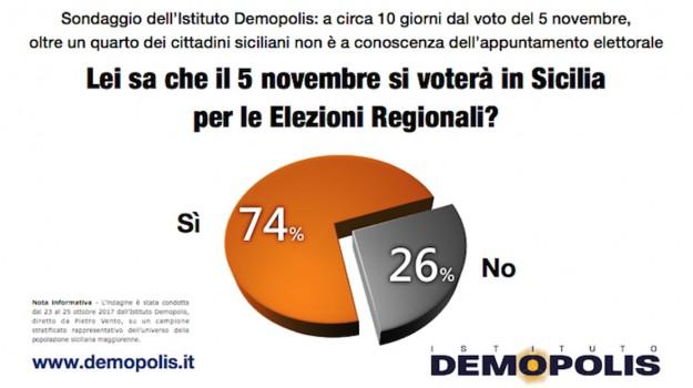 sondaggio regionali, voto 5 novembre, Sicilia, Politica