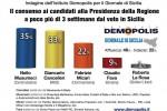 Il sondaggio per il Giornale di Sicilia: testa a testa tra Musumeci e Cancelleri