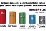 Nuova giunta, le priorità dei siciliani: lavoro, sanità e trasporti