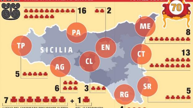 regionali sicilia 2017, voti liste regionali, Sicilia, Politica