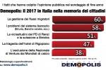 Migranti, banche e scissione della sinistra: ecco cosa ricorderanno gli italiani del 2017