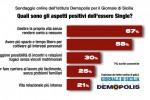 Coppie felici sotto le lenzuola, ma senza la fede al dito: il sondaggio di Demopolis - GdS.it
