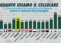 Cellulare mania: lo controlliamo 47 volte al giorno. Come vincere l'ansia da WhatsApp?