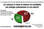 Boom di indecisi alle Politiche, uno su 5 non sa chi votare