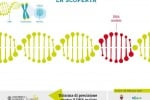 Genoma Editing - La scoperta