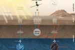 Ricostruzione del probabile ciclo del metano su Marte (fonte: ESA)