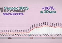 In Italia se ne acquista una ogni due minuti
