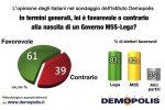 Governo M5s-Lega: il 61% degli italiani è favorevole, 1 su 2 dice sì al contratto