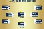 Dream World Cup: l'Italia è in finale