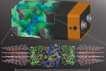 L'architettura in 3D della batteria: polo negativo in grigio, separatore in verde e polo positivo in blu. Sotto ci sono le rispettive strutture molecolari. (fonte: Wiesner Group)