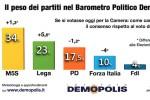 Demopolis: cresce il consenso per Lega e M5s, crolla Forza Italia