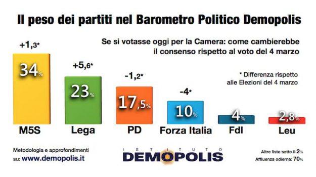 istituto demopolis, sondaggio, Sicilia, Politica