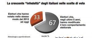 Sondaggio Demopolis: il governo Conte piace a 6 italiani su 10