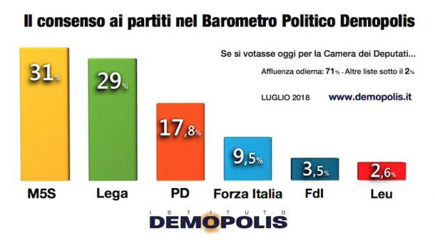 Lega, MOVIMENTO 5 STELLE, sondaggio demopolis, Luigi Di Maio, Matteo Salvini, Sicilia, Politica